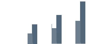 Tre staplar i ett stapeldiagram